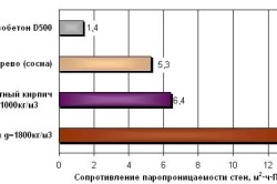 Схема паропроницаемости газобетонных стен