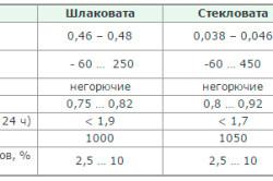 Сравнительные характеристики разных видов минеральной ваты