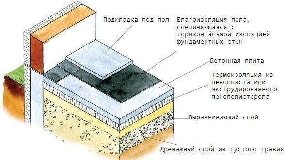 Утепление пола первого этажа: как правильно произвести работы по ... | 331x588