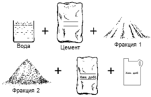 Количество цемента в 1м3 раствора