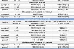 Таблица веса кирпича