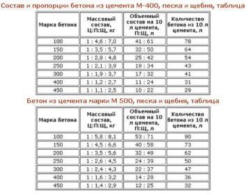 Среднюю плотность бетонной смеси вычисляют керамзитобетон иркутск