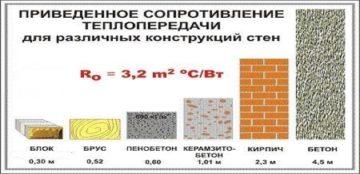 Керамзитобетон сопротивление купить шлифовальные камни для бетона