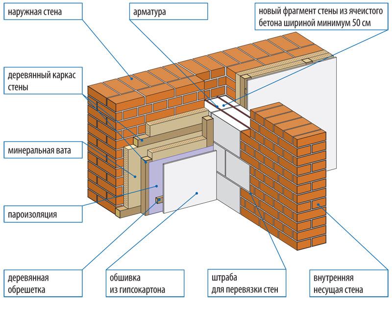 Устройство стен