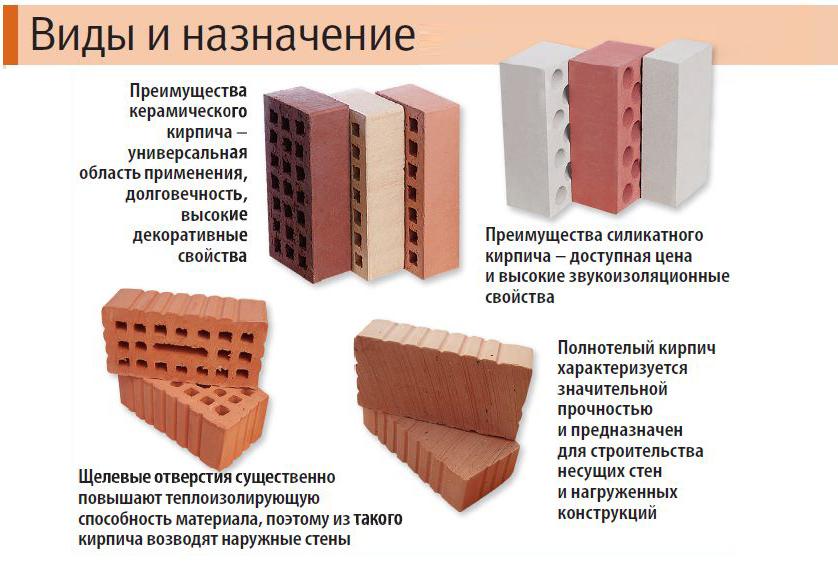 Материал для кладки стен