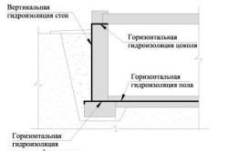 Гидроизоляция стен и пола