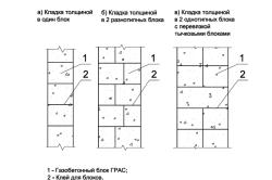Варианты кладки блоков