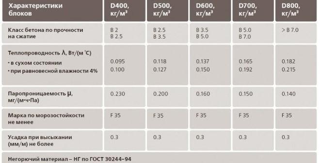 Таблица с техническими характеристиками