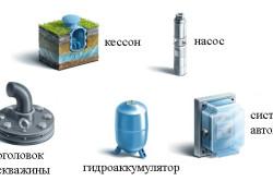 Оборудование для обустройства скважины