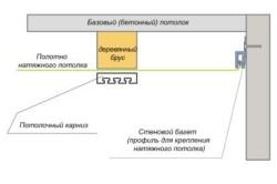 Схема крепления гардины для натяжного потолка
