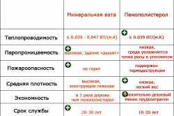 Сравнительная таблица минеральной ваты и пенополистирола