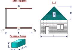 Схема расчета количества блоков