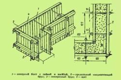 Схема устройства съемной опалубки