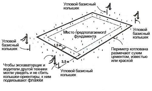 Разметка линий фундамента с использованием колышков.