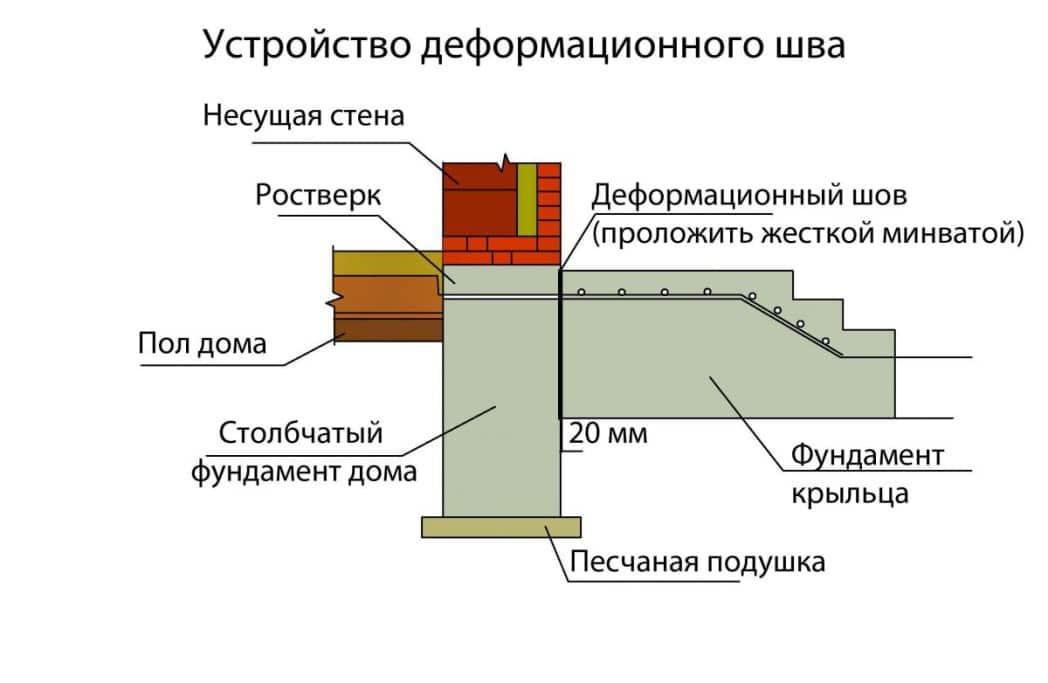 Материал для герметизация межпанельных швов