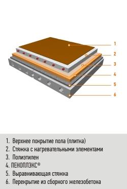 Полы по бетонной плите
