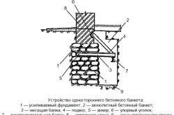Схема устройства, необходимого для усиления фундамента дома