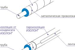 Схема тепловой изоляции трубопроводов для обеспечения нужной температуры на поверхности