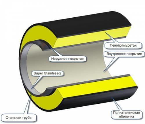 Схема тепловой изоляции трубопроводов.