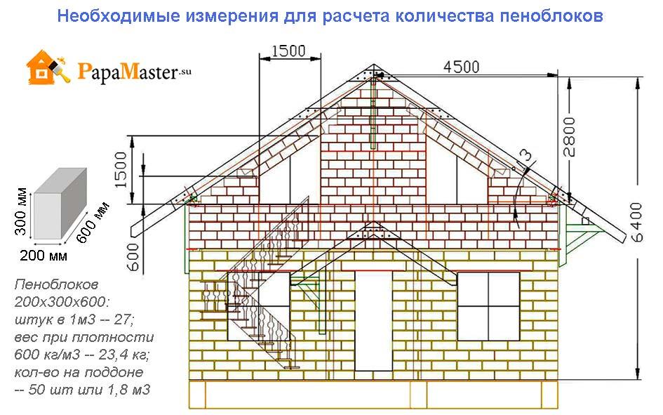 расчет количества пеноблоков на строительство дома калькулятор