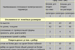 Таблица сравнения погрешностей кладки пенобетона на смесь и клей