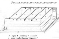 Форма из металла для производства пеноблоков