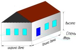 Параметры дома для расчета общей площади
