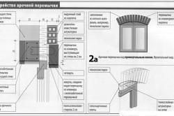 Чертеж и схема выполнения арочной перемычки