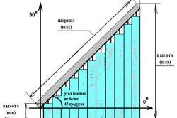 Схема вертикальных жалюзи с наклонной системой