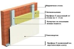 Схема выравнивания кирпичных стен с применением гипсокартона