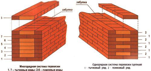 Схема стен из кирпича