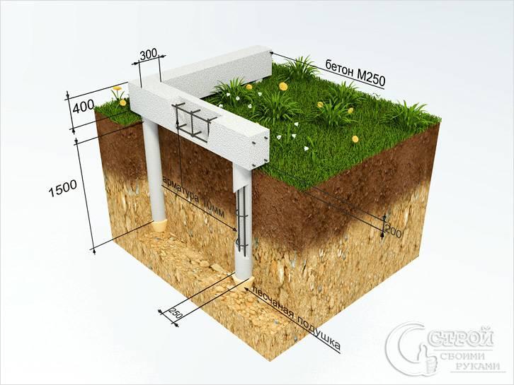 Комбинированный фундамент