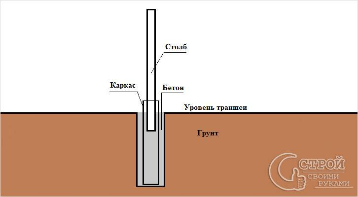 Связка столбов и ленточного фундамента