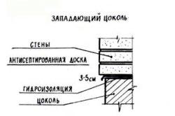 Схема выступающего цоколя