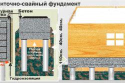 Схема монтажа ленточно-свайного фундамента