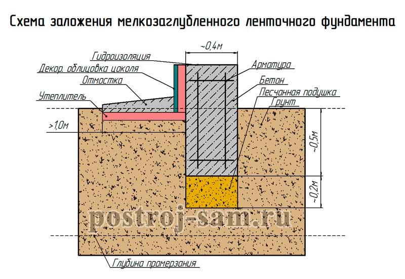 Мелкозаглубленный ленточный фундамент под дом