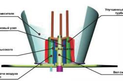 Схема турбулентного пеногенератора