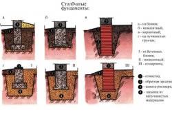 Виды столбчатых, свайных фундаментов