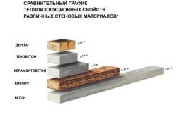 Сравнительные теплоизоляционные характеристики материалов для стен