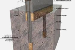 Схема свайного монолитного фундамента
