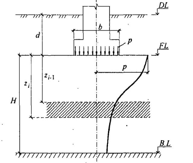 Схема применения методики линейно-деформируемого слоя.