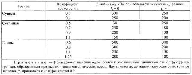 Расчетные сопротивления элювиальных глинистых грунтов.