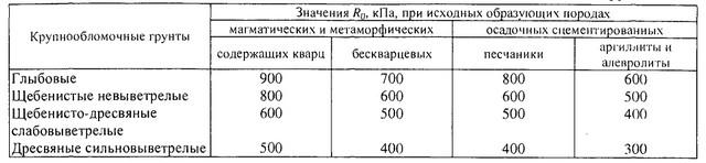 Расчетные сопротивления элювиальных крупнообломочных грунтов.