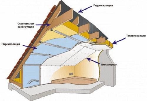 Схема теплоизоляции изнутри мансарды