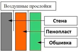 Схема утепления стен пенопластом