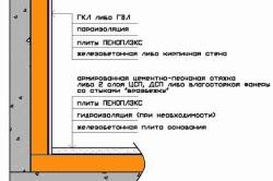 Схема утепления балкона при помощи ППУ
