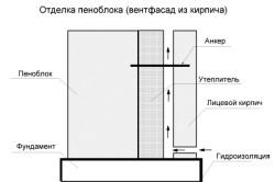 Схема отделки дома из пеноблока облицовочным кирпичом