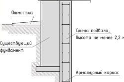 Схема наращивания фундамента