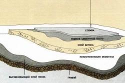 Схема установки бетонного пола.