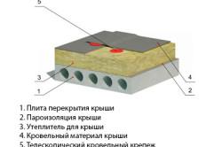Схема утепления однослойной плоской крыши
